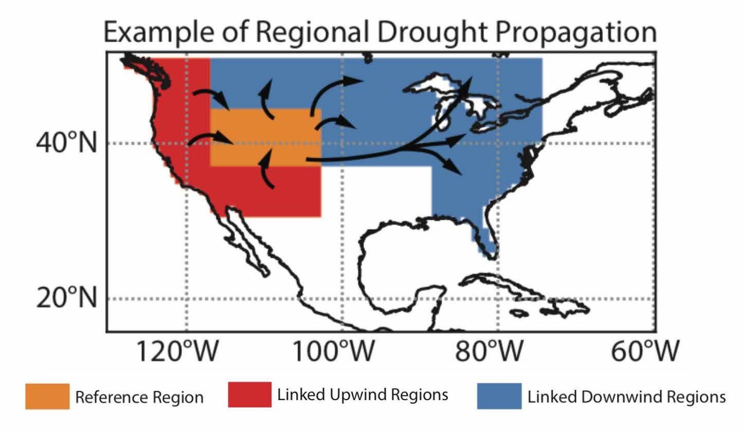 Domino Droughts | Water in the West
