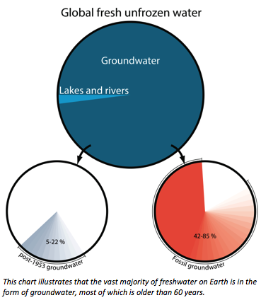 Groundwater Pie Chart